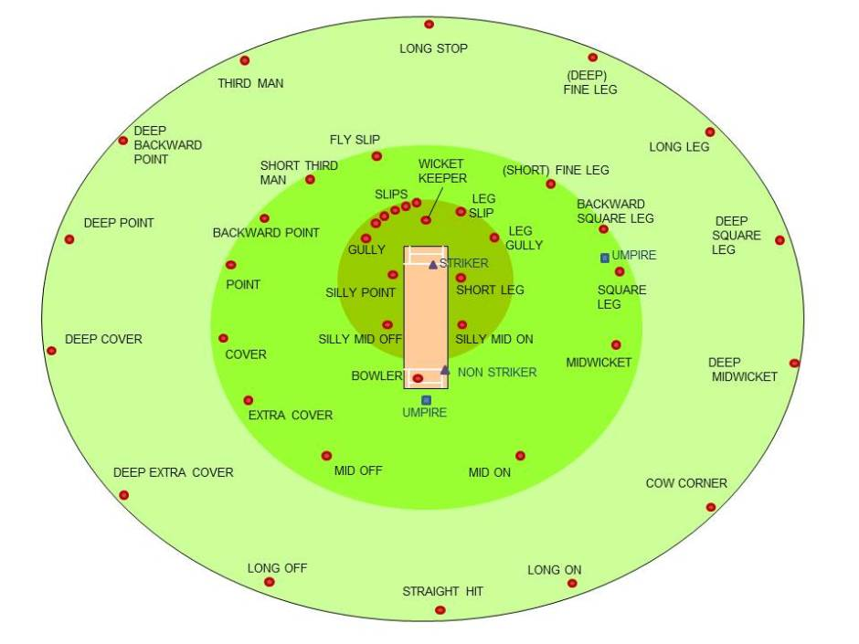 Cricketfieldingpositions